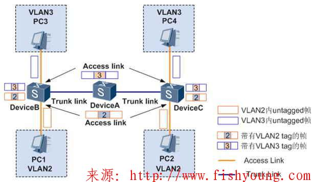 Access、Hybrid和Trunk三种模式的理解(续)