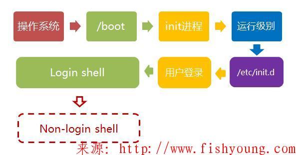 Linux环境变量初始化与对应文件的生效顺序